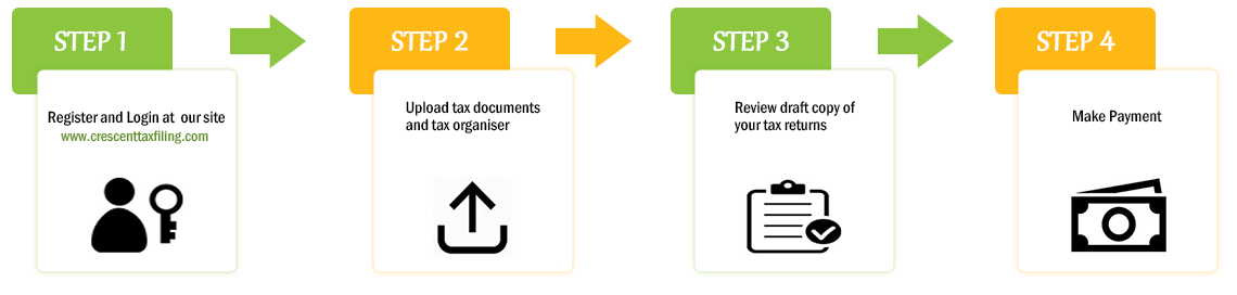 Tax return filing process